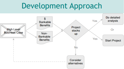 business case development approach