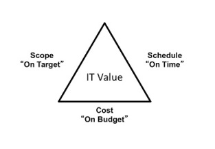 IT Value
